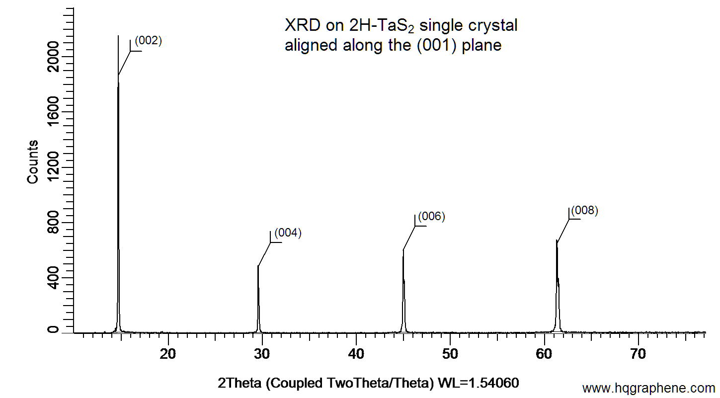 Tas2 tantalum disulfide x ray diffraction on a 2h phase tantalum disulfide single crystal aligned along the 001 plane xrd was performed at room temperature using a d8 venture ccuart Choice Image
