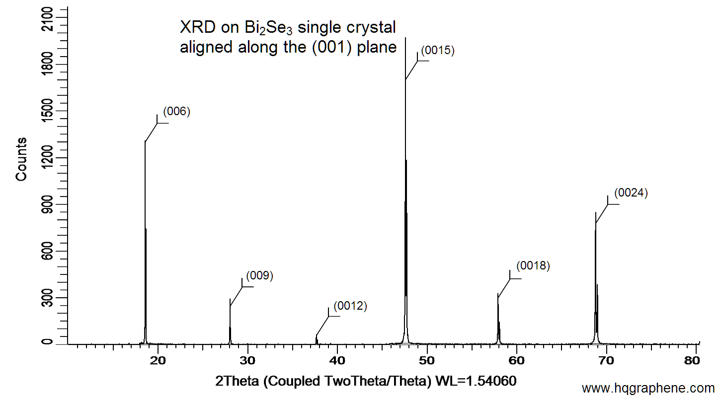 Bi2se3 bismuth selenide x ray diffraction on a bi2se3 single crystal aligned along the 001 plane xrd was performed at room temperature using a d8 venture bruker ccuart Gallery